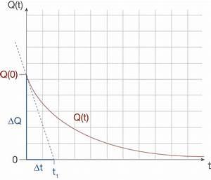 Ladungsmenge Q Berechnen : aufladen und entladen elektrisches feld physik digitales schulbuch skripte ~ Themetempest.com Abrechnung