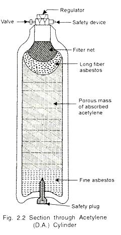Acetylene Tank Diagram acetylene uses and properties with diagram welding