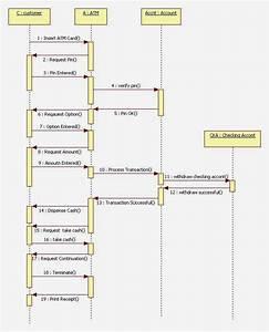 Madhu Kumar  To Create A Uml Diagram Of Atm Application