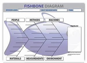 Root Cause Fishbone Diagram Template Dry Wipe Sku