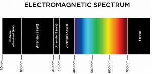 PAR LIGHT (Photosynthetically Active Radiation): Spectral ...