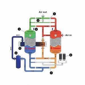 Heatless Air Dryer  U2013 Kaito Co  Ltd