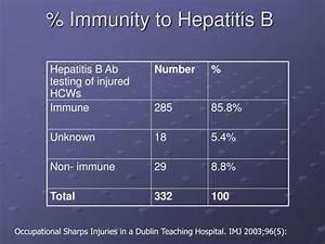 PPT - Needle Stick Injury: Epidemiology from a Hospital ...