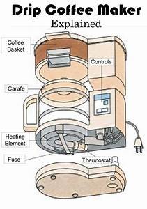 How Does A Drip Coffee Maker Work