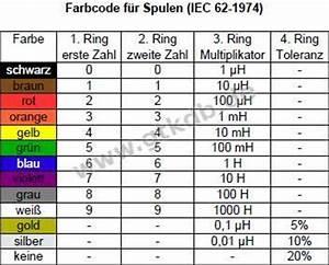 Spulen Berechnen : farbcode f r spulen und festinduktivit ten good to know database ~ Themetempest.com Abrechnung