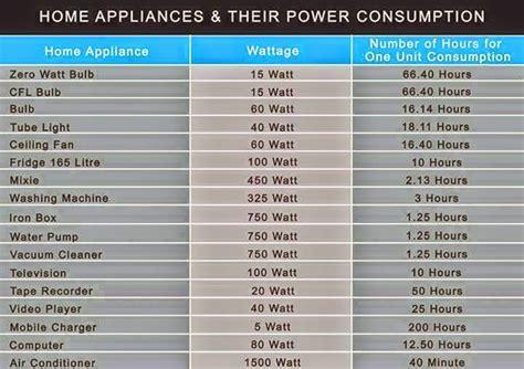 Примерная мощность бытовых электроприборов