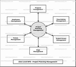 Project Planning Management Dataflow Diagram  Dfd  Freeprojectz