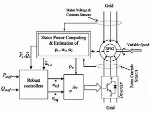 The Doubly Fed Induction Generator Robust Vector Control