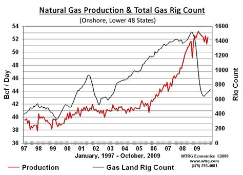 Rig Counts And Future Natural Gas Supplies