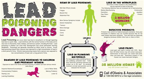 lead poisoning dangers visually