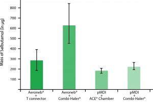 chambre inhalation combihaler spacer benefits déposition pulmonaire des