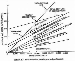 Profit Volume Analysis  Explained With Diagram