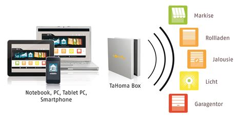 smart home systeme mit heimsteuerung smart home systeme vom profi vernetzte welt