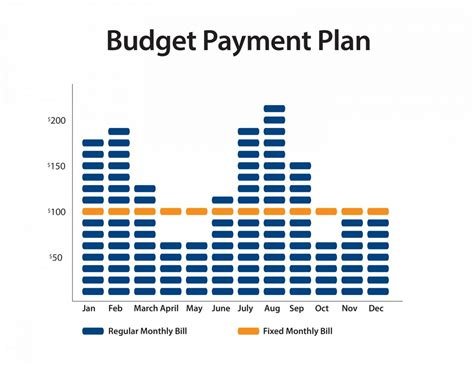 cps energy pay by phone budget payment plan quot fixes quot bill