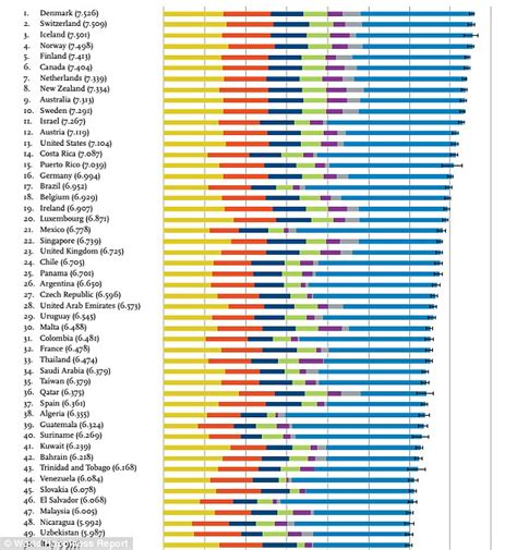 Finland No 1 Scandinavia Tops List Of S 2016 Happiness Report Finds Denmark Is The 39 S