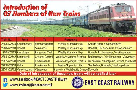 East Coast Railway New Train Time Table From Oct 1.2016 Time In Usa New Jersey Schedule Control Project Management Minneapolis Is Tight Long Version Right Now Keyboard Tab Hindi Synonyms Tools