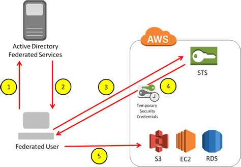 Aws Security Federated Access, Trusted Advisor, And More. What Is A Guaranteed Annuity Sarsep Vs Sep. Colorado Custody Lawyers Fabric Roll Up Doors. Badge Holder And Lanyard Adhesive Label Paper. Mobile Computing Trends Best Car Under 15 000. Auto Repair Cost Estimate Nj Mortgage Lenders. Nissan Dealerships In Dfw Post Job On Monster. Magento Import Products School For Web Design. Social Security Attorney Fees