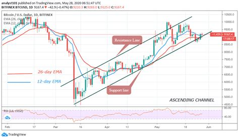 On the following widget, there is a live price of bitcoin with other useful market data including bitcoin's market capitalization, trading volume, daily, weekly and monthly changes, total. Bitcoin Price Prediction: Bitcoin Reaches the $9,200 Resistance, Faces Rejection at the ...