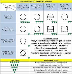 Instrumentation Technician Chart