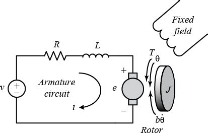 control tutorials  matlab  simulink motor position