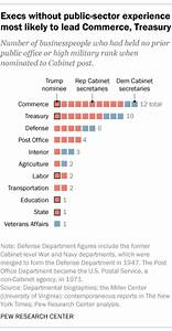 Business Analysis Resumes Trump 39 S Cabinet One Of Most Business Oriented Ever Pew