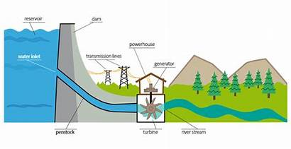 Produced Hydroelectricity Water Power Hydroelectric Energy Hydro
