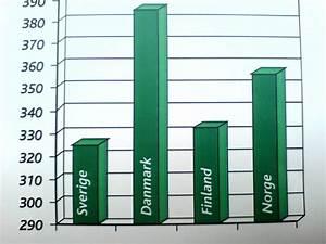 Mat U00e4lskaren  Hur Man Ljuger Med Statistik