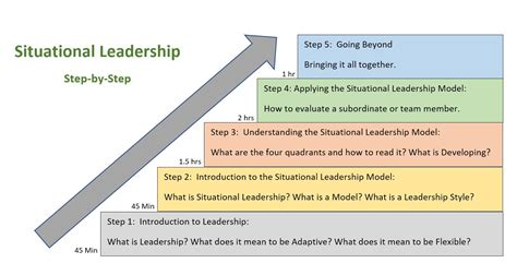 situational leadership model kct academy thailand
