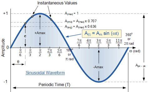 Form Factor Of Square Wave by Sinusoidal Waveform Or Sine Wave In An Ac Circuit