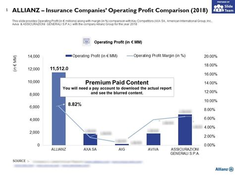 Individual insurance companies can have varying profitability ratios. Allianz Insurance Companies Operating Profit Comparison 2018 | Presentation PowerPoint Images ...