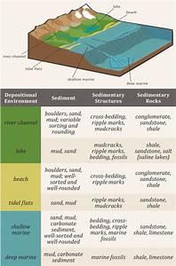 Glad You Asked  How Can Sedimentary Rocks Tell You About Utah U2019s History   U2013 Utah Geological Survey