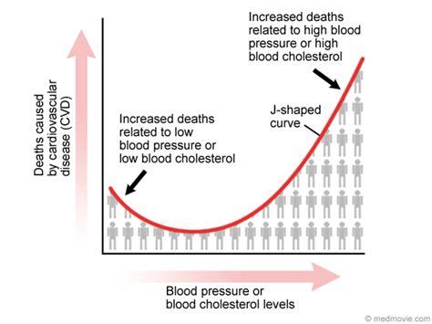 blood curve pressure flow cholesterol attack ischemic phenomenon medmovie ahaw