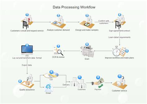 floor plan software data processing workflow free data processing workflow