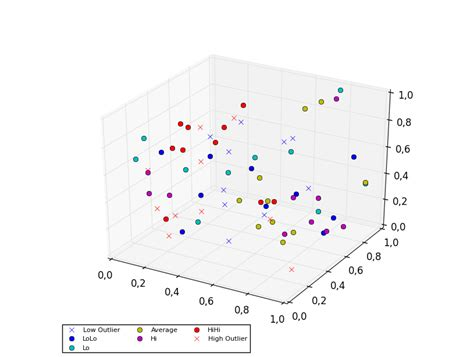 three dimensional scatter plot excel interpreting 3d scatter plots and rotate to change