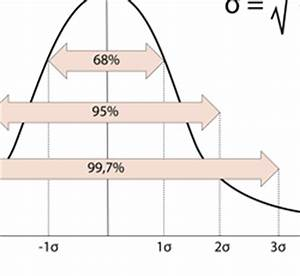 Excel Standardabweichung Berechnen : standardabweichung berechnen ~ Themetempest.com Abrechnung