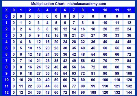 times table chart    printable printable  degree