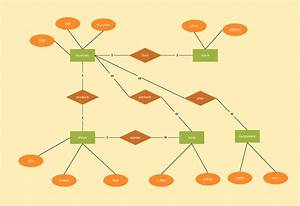 20 Best Images About Entity Relationship Diagrams  Er Diagrams  On Pinterest