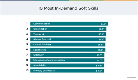how soft skills can help workers stay relevant