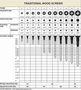 wood screw size chart pdf » plansdownload