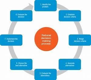 Wiki Decision Diagram