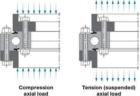 Slew Factor by Slewing Rings Turntable Bearings Technical Information