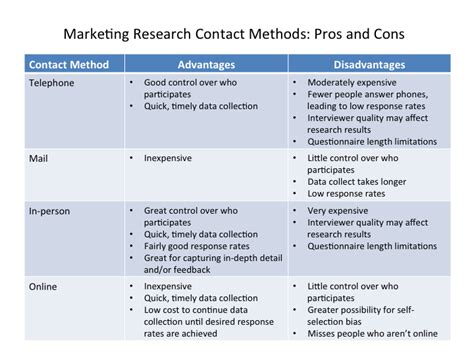 troline permission form primary marketing research methods principles of marketing