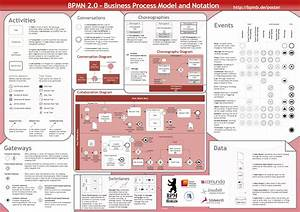 Order Your Free Bpmn 2 0 Poster