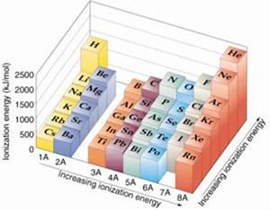 savvy chemist Periodicity 1 Ionisation energy and