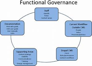How Governance Supports Your Agency U2019s Digital Government
