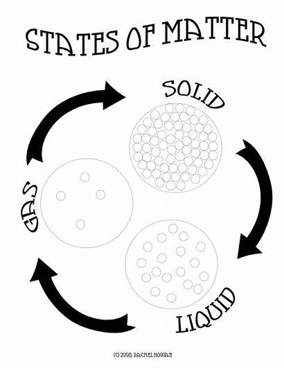 Matter States Science Coloring Lesson Clip Solids
