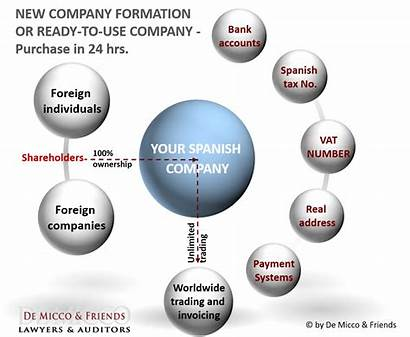 Company Formation Spanish Spain Incorporation Sl Structure