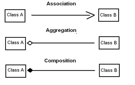 object oriented uml class diagram notations differences