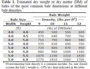 Round Bale Weight Chart Dirt Road Review How Much Does A Round Bale Weigh