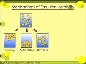 Mechanism Emulsion Instability - YouTube